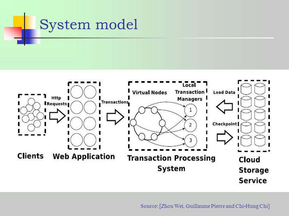 System model Source: [Zhou Wei, Guillaume Pierre and Chi-Hung Chi]